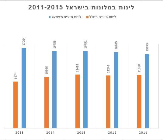 לינות בישראל VCELL מאמר חני הופמן
